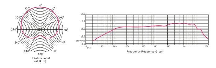 动圈麦克风频率响应图