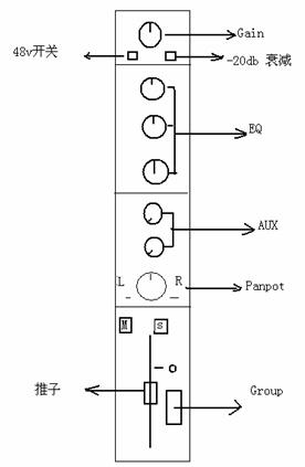 剖析调音台工作原理详细图文解说