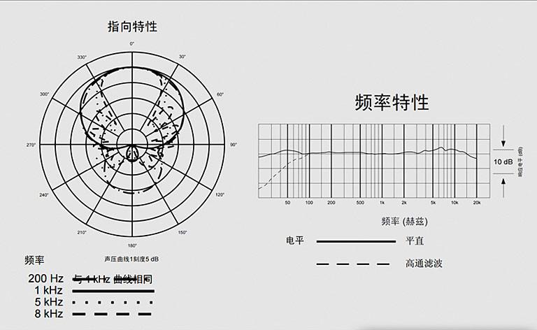 AT897话筒曲线图