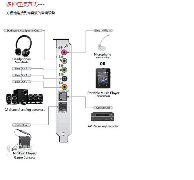 创新(Creative) SB Recon3D Fatal1ty Professional 玩家版PCI-E 5.1声卡