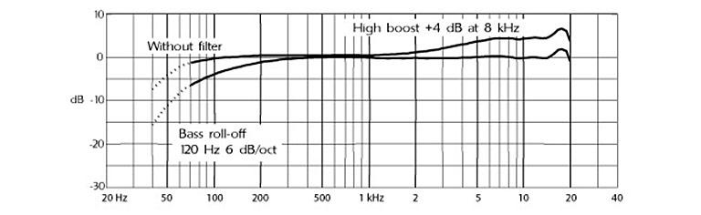 4017B超指向采访电容话筒