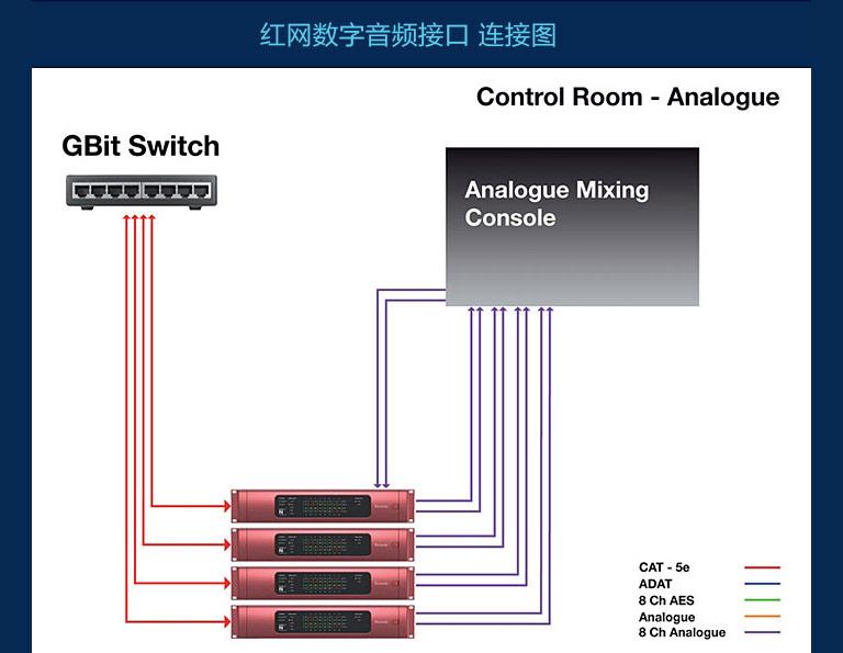 红网RedNet2 专业录音外置网线声卡 网络数字