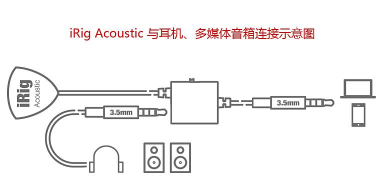 iRig Acoustic麦克风连接图