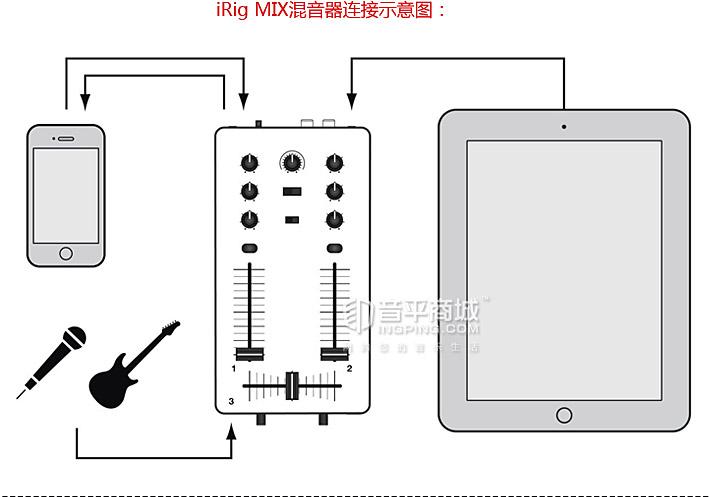 IK(IK-Multimedia) iRig MIX 移动混音器(适用于iphone/ipod touch/ipad)