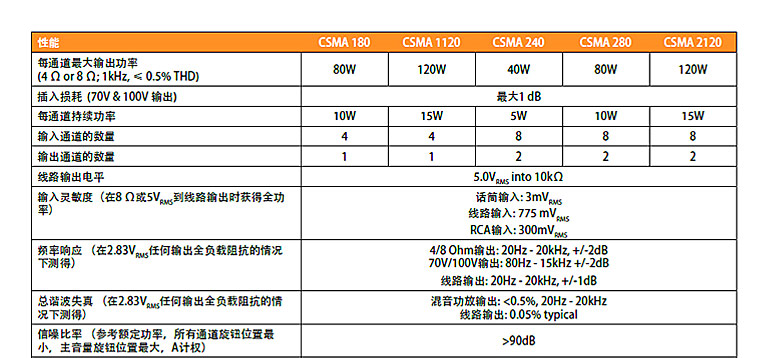 JBL CSMA 系列混音器放大器
