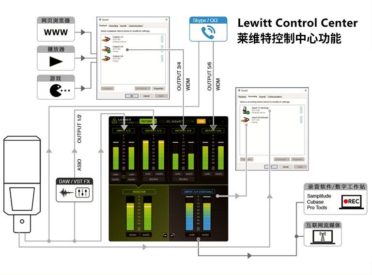 莱维特控制中心