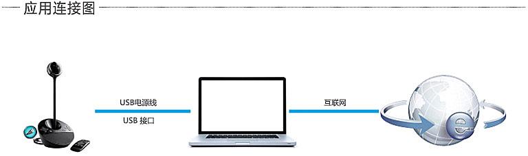 BCC950高清摄像头连接图