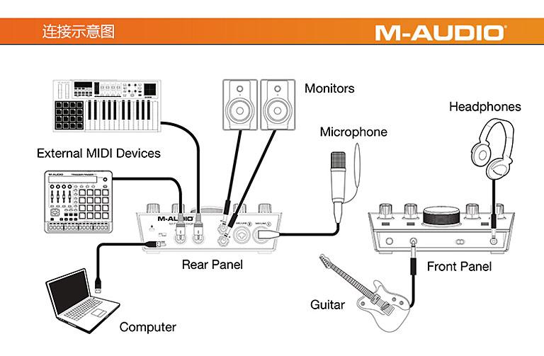 M-Track 2x2M 音频接口连接图
