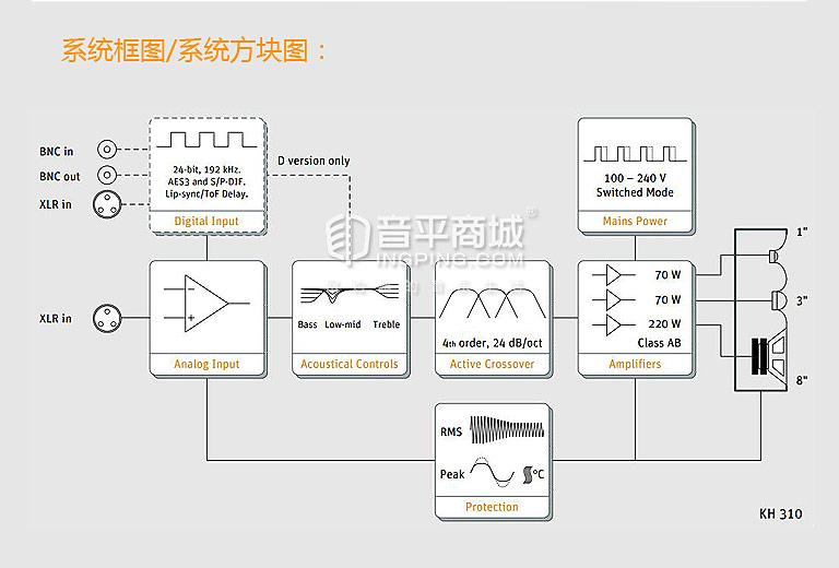 纽曼(Neumann) KH310 三分频 8寸有源监听音箱(只)