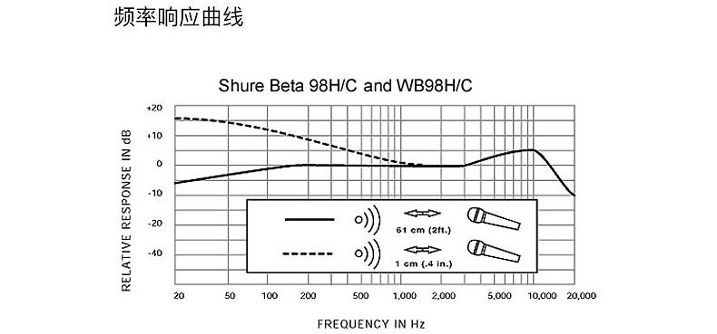 SLX14/BETA98H 无线乐器 话筒 麦克风