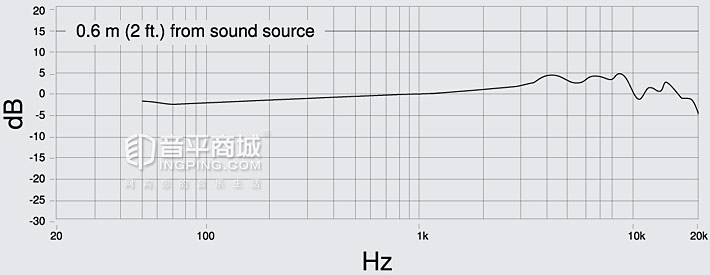 PGA181 心形电容录音麦克风 频率响应