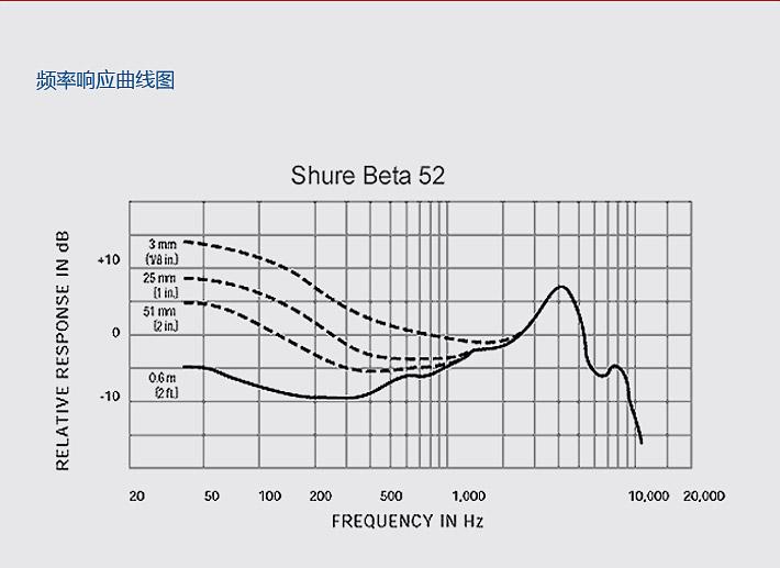 舒尔(SHURE) BETA52A 动圈式舞台演出乐器麦克风
