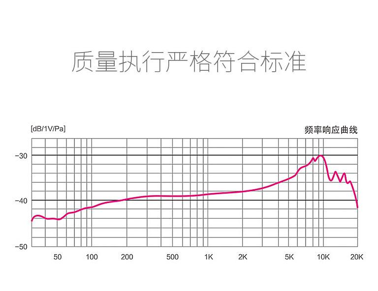 PH-120麦克风曲线图