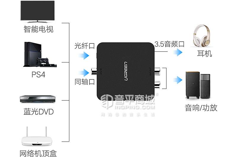 数字光纤同轴音频转换器转RCA数字转模拟莲花转3.5电视接音响