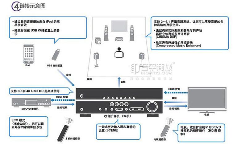 RX-v377 5.1家庭影院功放